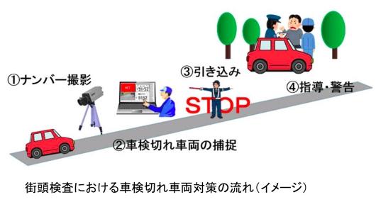 街頭検査における車検切れ車両対策の流れ(国土交通省発表資料より)
